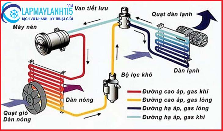 Gas( môi chất lạnh)